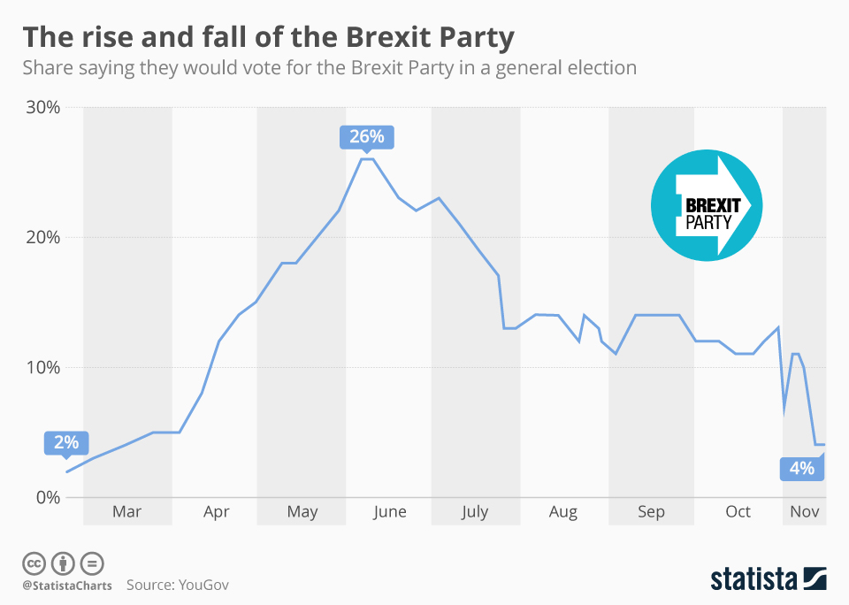 Infographic: The rise and fall of the Brexit Party | Statista