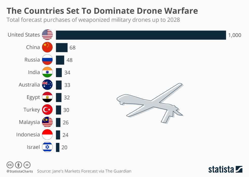 Infographic: The Countries Set To Dominate Drone Warfare  | Statista