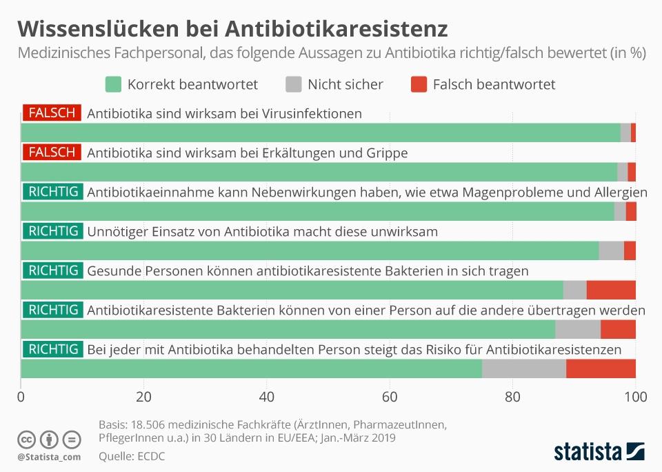 Infografik: Wissenslücke bei Antibiotikaresistenz   Statista