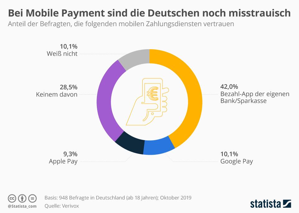 Infografik: Bei Mobile Payment sind die Deutschen noch misstrauisch | Statista