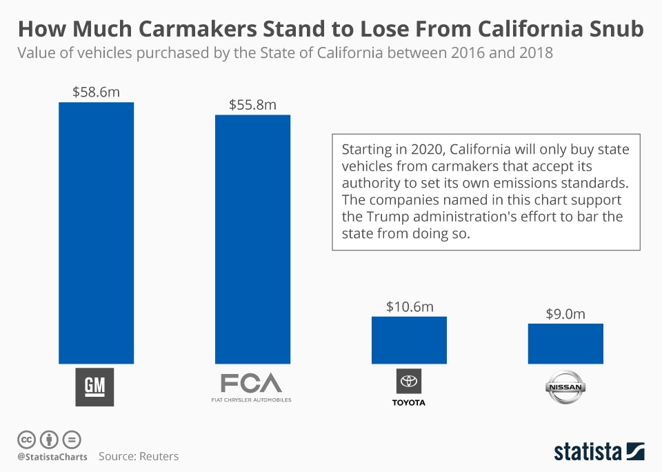 Infographic: How Much Carmakers Stand to Lose From California Snub | Statista