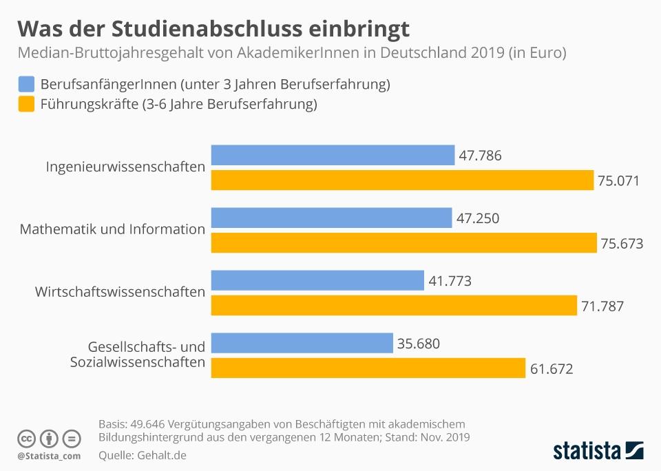 Infografik: Was der Studienabschluss einbringt | Statista