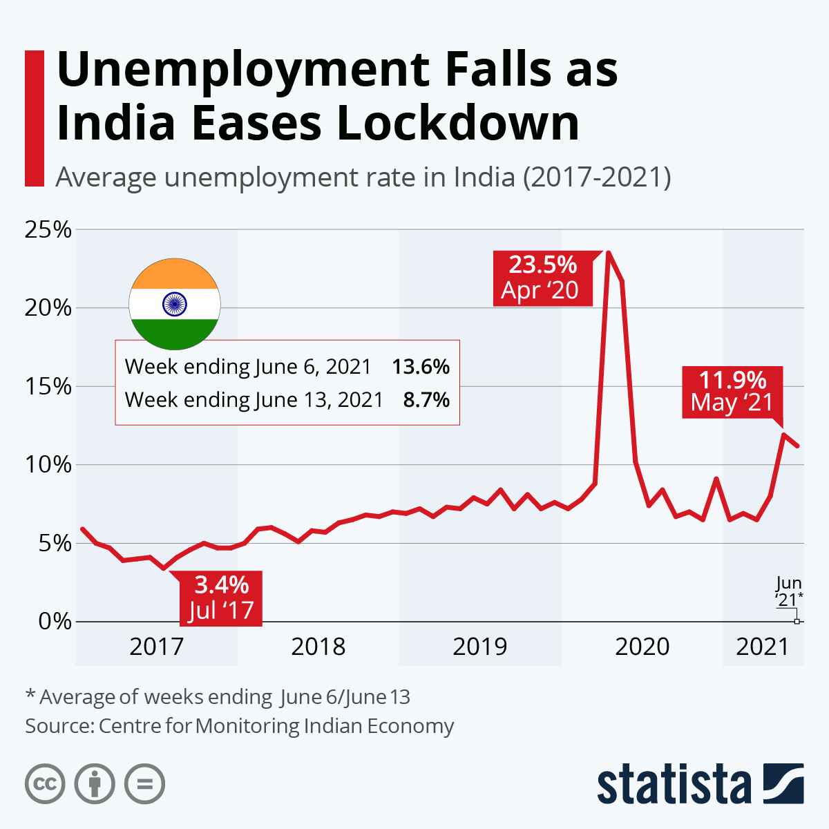 Infographic: The Indian Unemployment Rate Levels | Statista