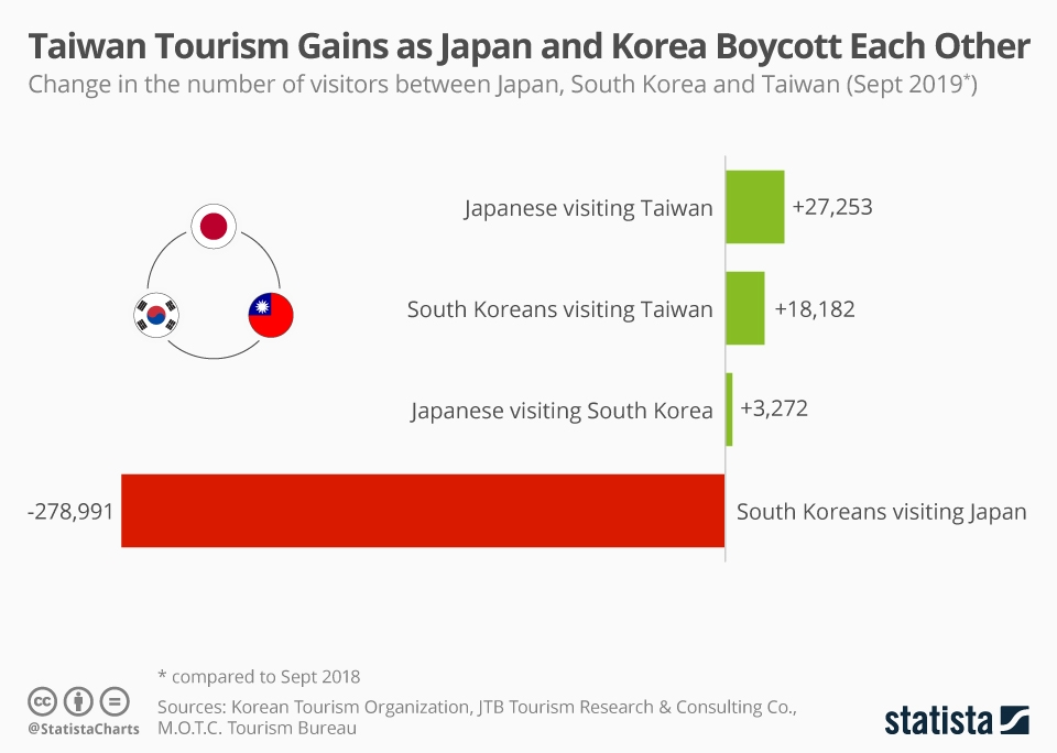 Infographic: Taiwan Tourism Gains as Japan and Korea Boycott Each Other | Statista