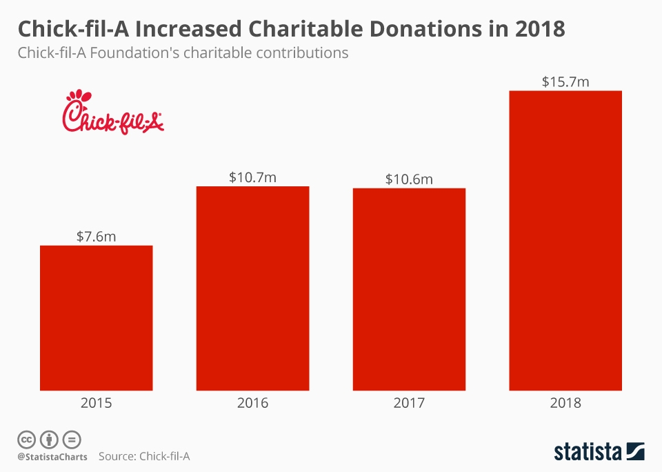 Infographic: Chick-fil-A Increased Charitable Donations in 2018 | Statista
