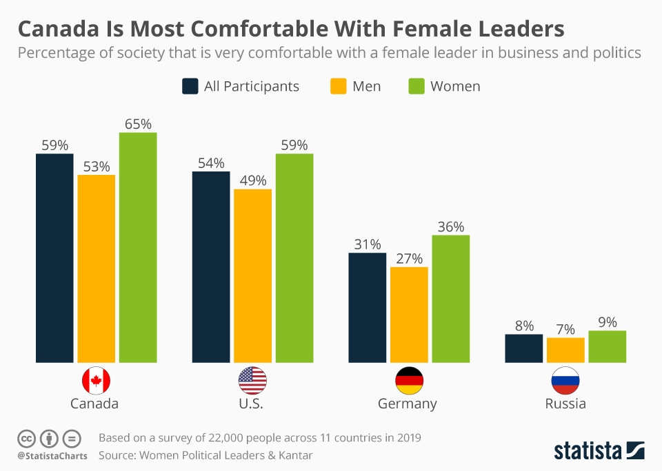 Infographic: Canada Is Most Comfortable With Female Leaders | Statista