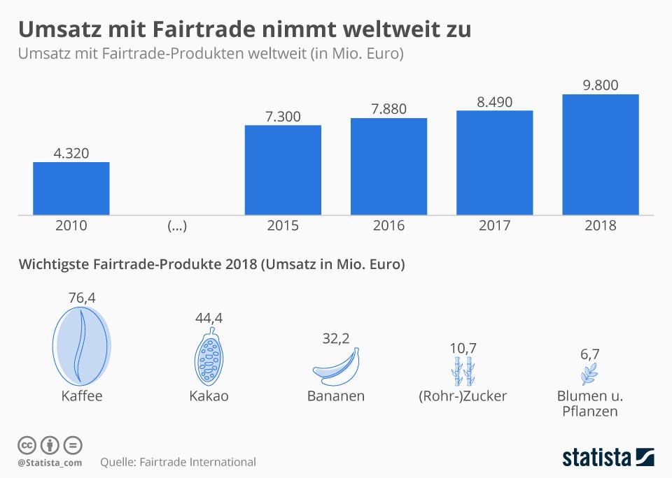 Infografik: Umsatz mit Fairtrade nimmt weltweit zu | Statista
