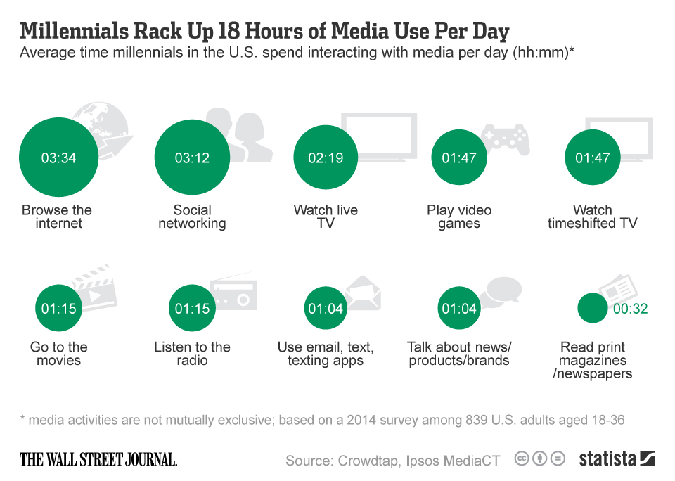Infographic: Millennials Rack Up 18 Hours of Media Use Per Day | Statista