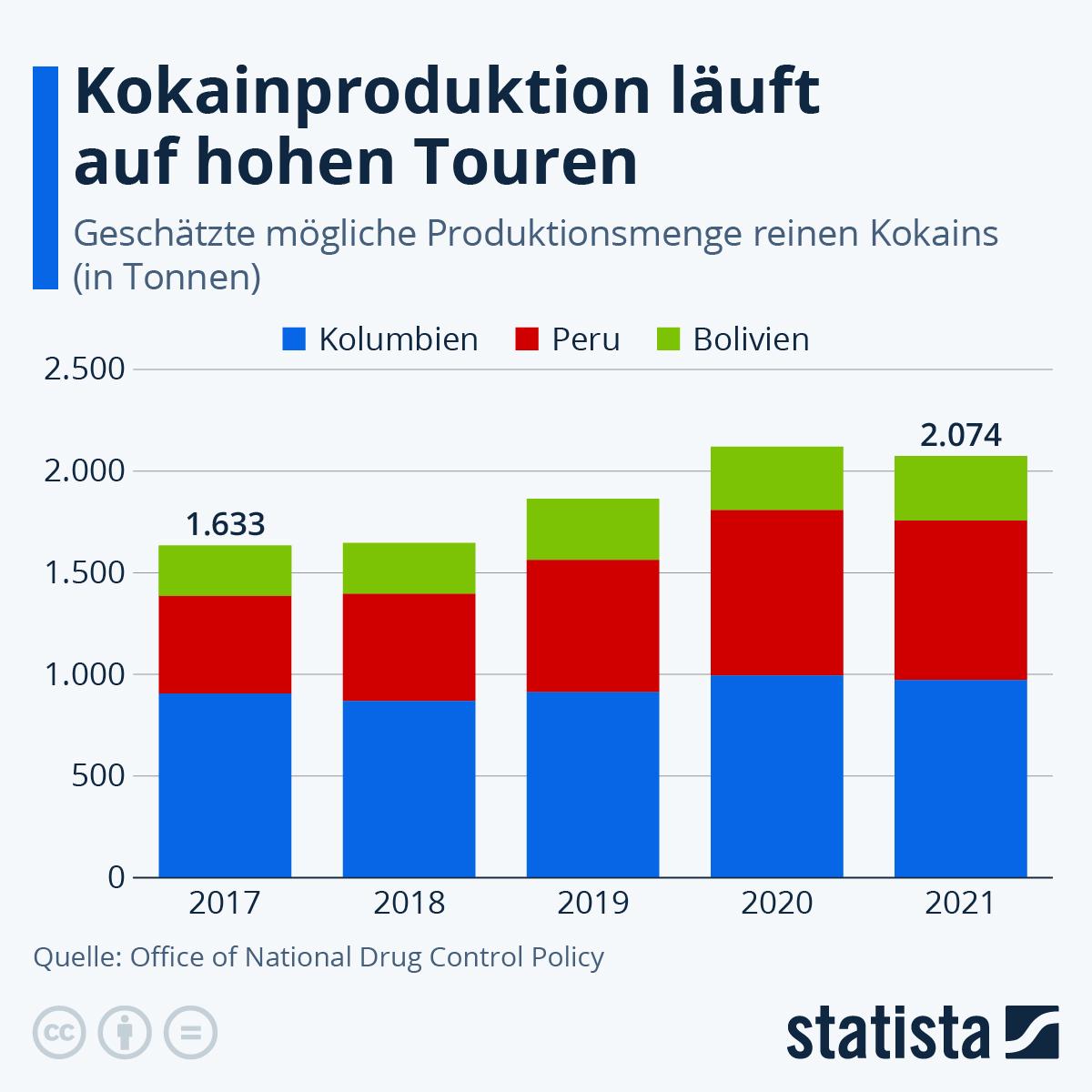 Infografik: Kokainproduktion läuft auf hohen Touren   Statista
