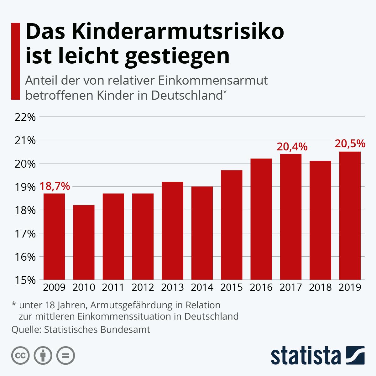 Infografik: Das Kinderarmutsrisiko ist leicht gestiegen | Statista