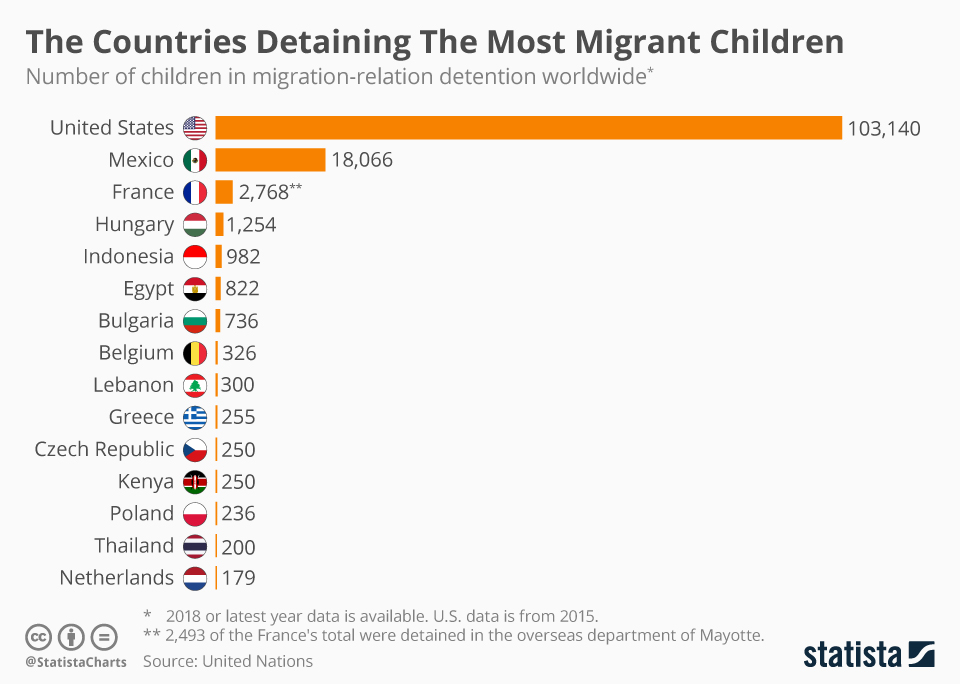 Infographic: The Countries Detaining The Most Migrant Children | Statista