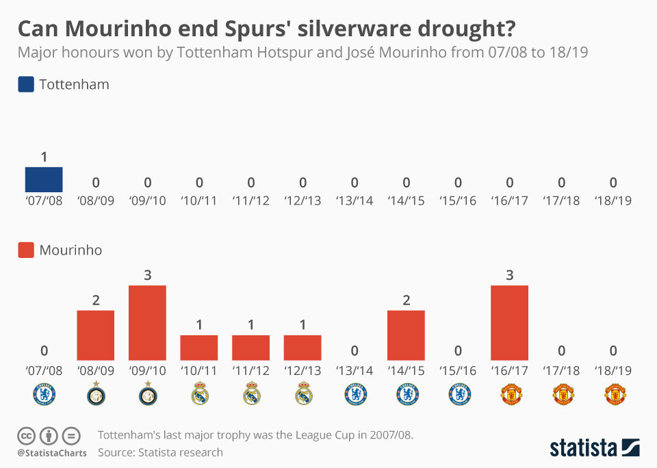 Infographic: Can Mourinho end Spurs' silverware drought? | Statista