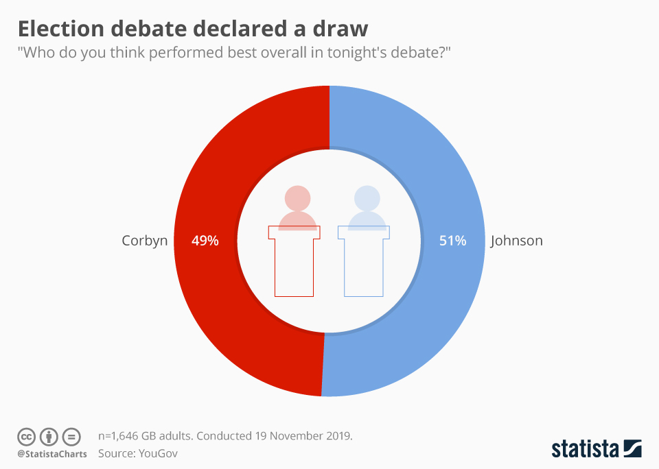 Infographic: Election debate declared a draw | Statista