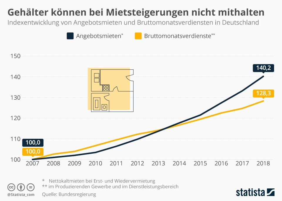 Infografik: Gehälter können bei Mietsteigerungen nicht mithalten | Statista