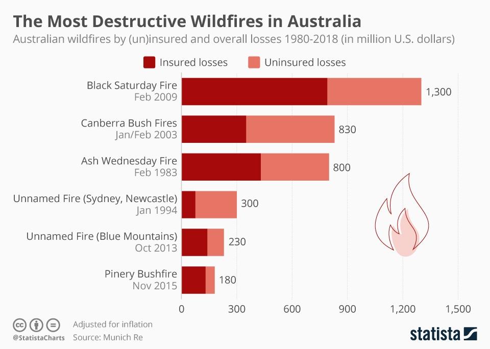 Infographic: The Most Destructive Wildfires in Australia | Statista