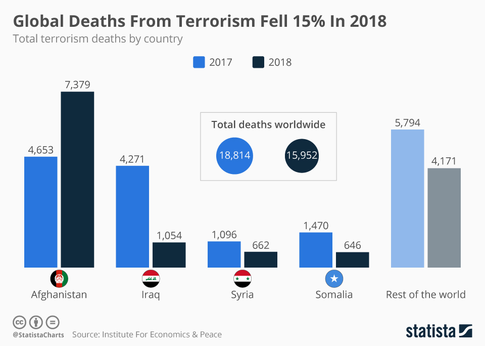 Infographic: Global Deaths From Terrorism Fell 15% In 2018 | Statista