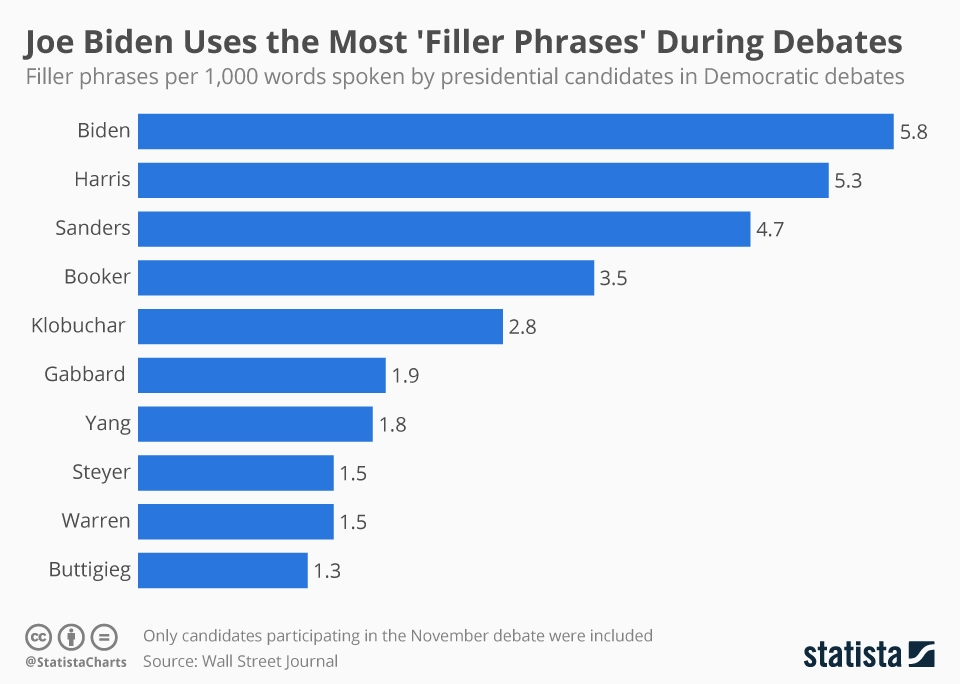 Infographic: Joe Biden Uses the Most 'Filler Phrases' During Debates | Statista