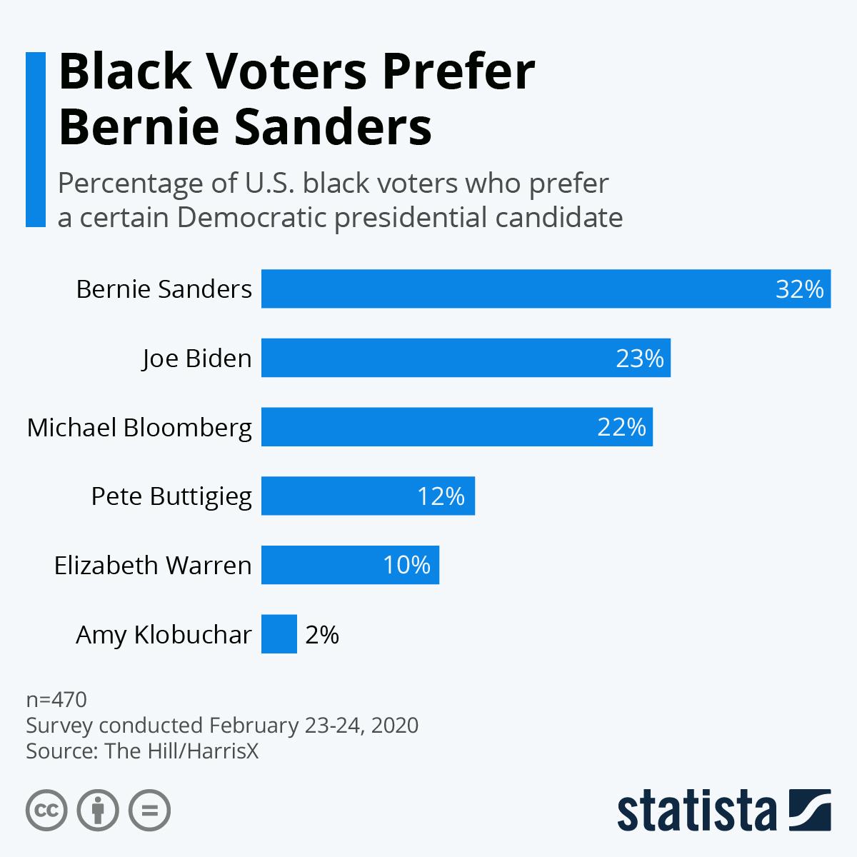 Infographic: Most Black Voters Support Biden | Statista
