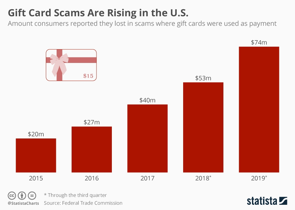 Infographic: Gift Card Scams Are Rising in the U.S. | Statista