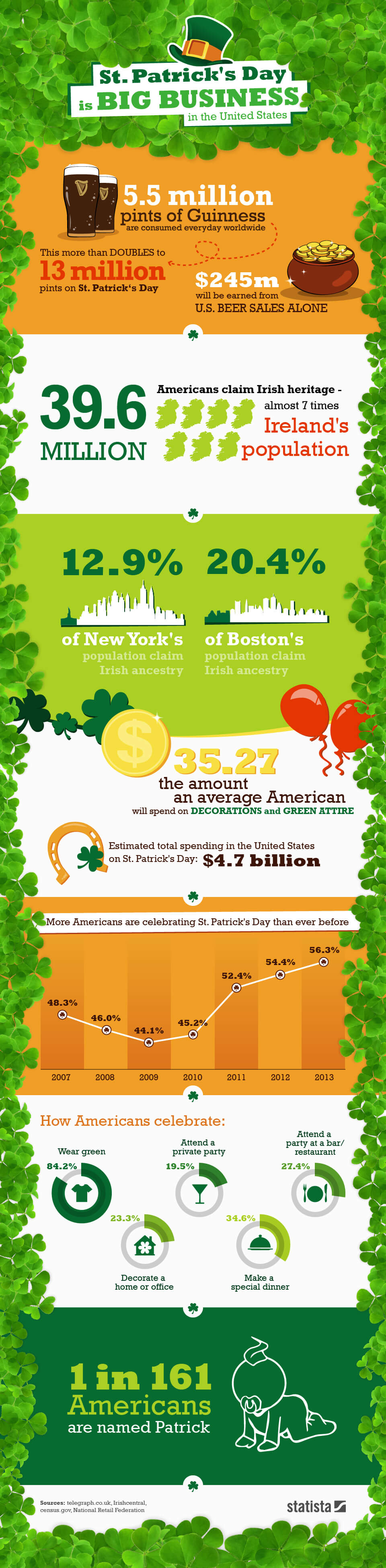 Infographic: St. Patrick's Day is Big Business in the United States | Statista