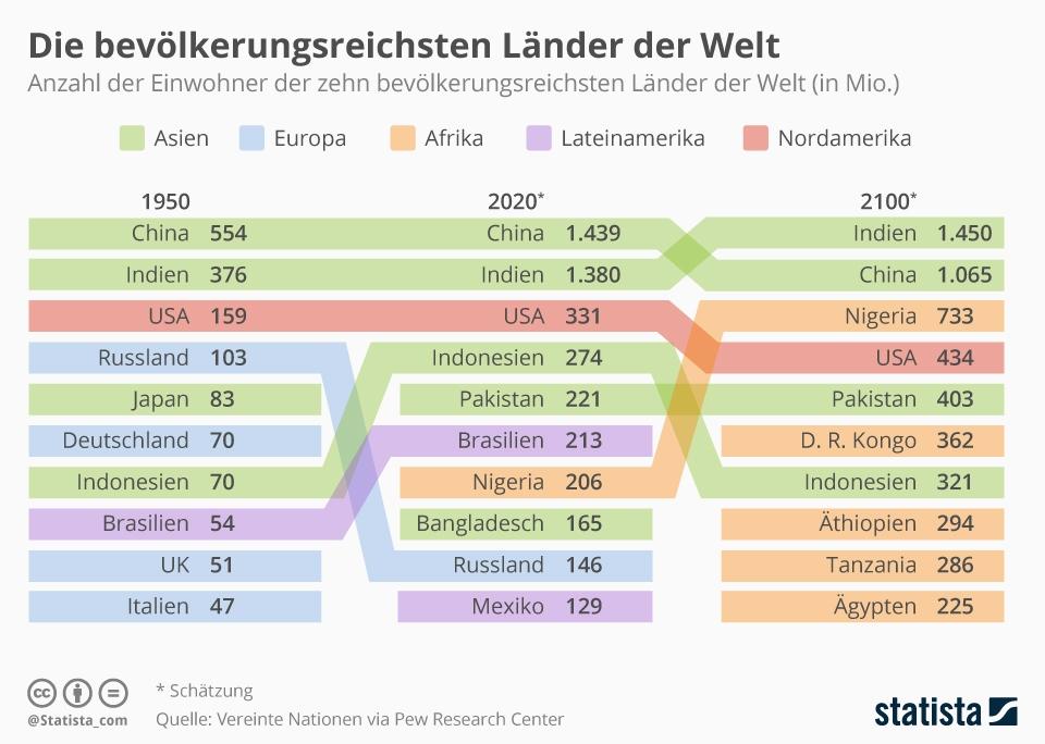 Infografik: Die bevölkerungsreichsten Länder der Welt | Statista