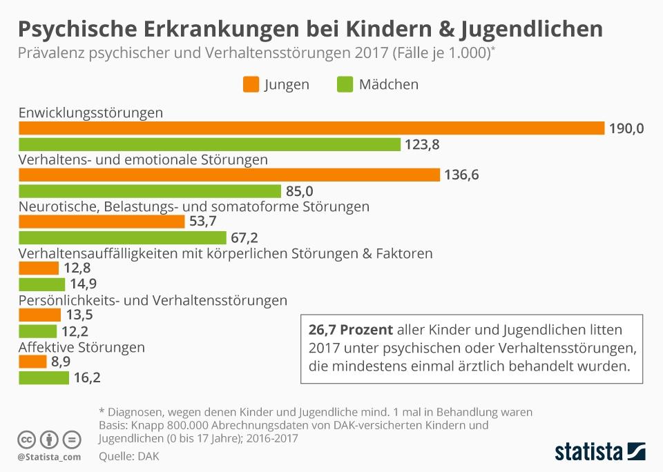 Infografik: Psychische Erkrankungen bei Kindern & Jugendlichen | Statista