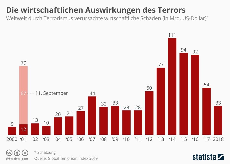 Infografik: Die wirtschaftlichen Auswirkungen des Terrors   Statista