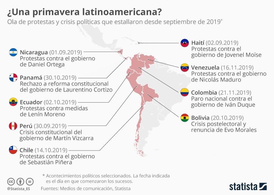 Infografía: El mapa de las protestas en América Latina | Statista