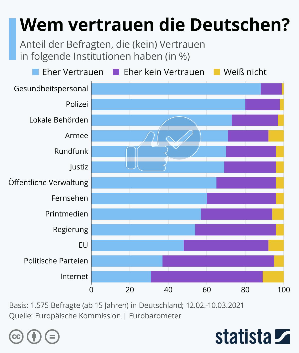 Infografik: Viel Vertrauen in die Polizei, wenig in Kirchen | Statista