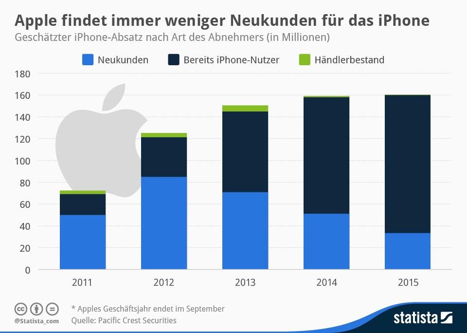 Infografik: Apple findet immer weniger Neukunden für das iPhone | Statista