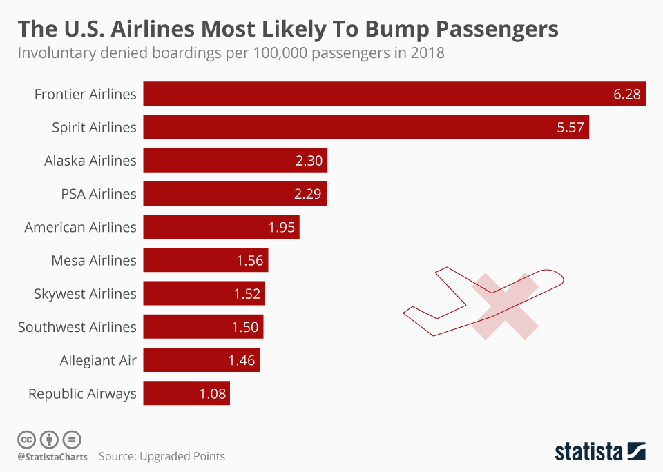 Infographic: The U.S. Airlines Most Likely To Bump Passengers   Statista