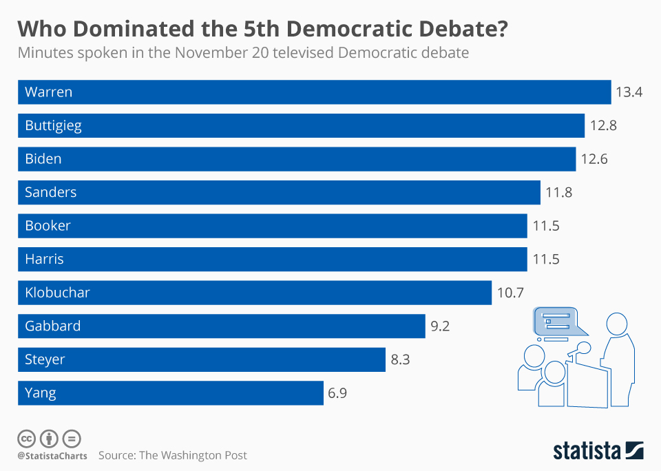 Infographic: Who Dominated the 5th Democratic Debate?   Statista