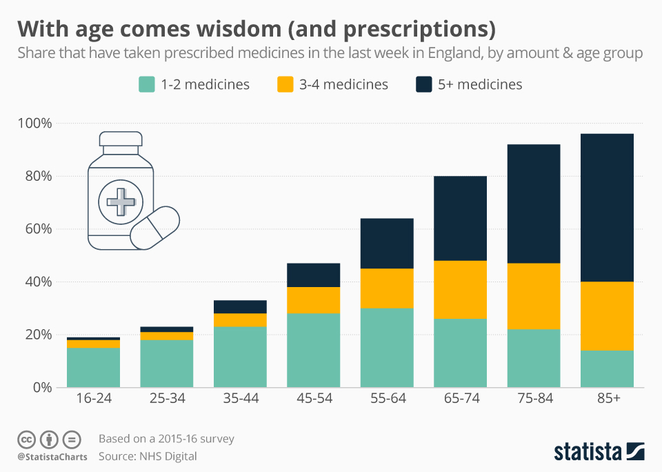 Infographic: With age comes wisdom (and prescriptions) | Statista