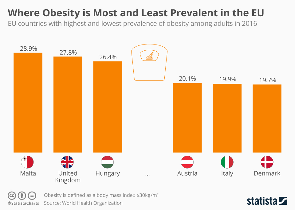 Infographic: Where Obesity is Most and Least Prevalent in the EU | Statista