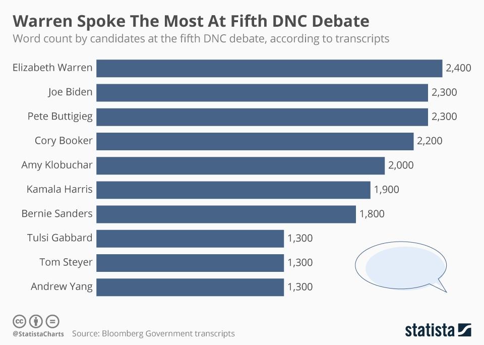 Infographic: Warren Spoke the Most at Fifth DNC Debate | Statista