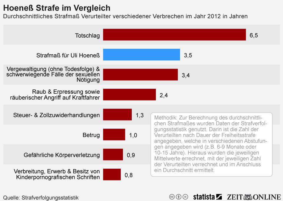 Infografik: Die Hoeneß-Strafe in Relation | Statista