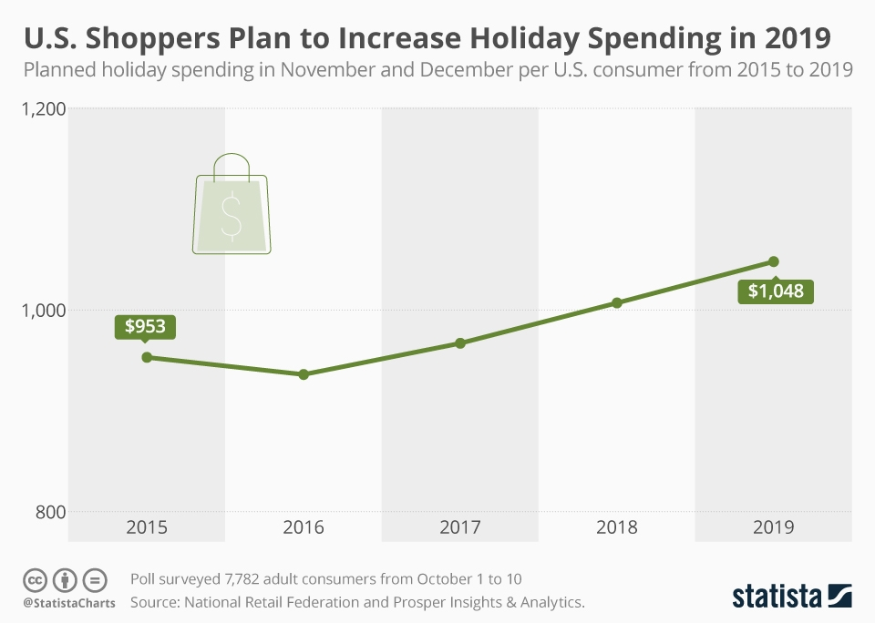 Infographic: U.S. Shoppers Plan to Increase Holiday Spending in 2019 | Statista