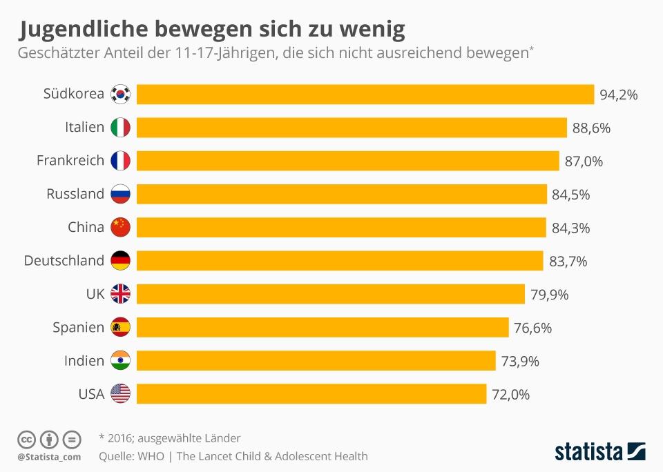 Infografik: Jugendliche bewegen sich zu wenig | Statista