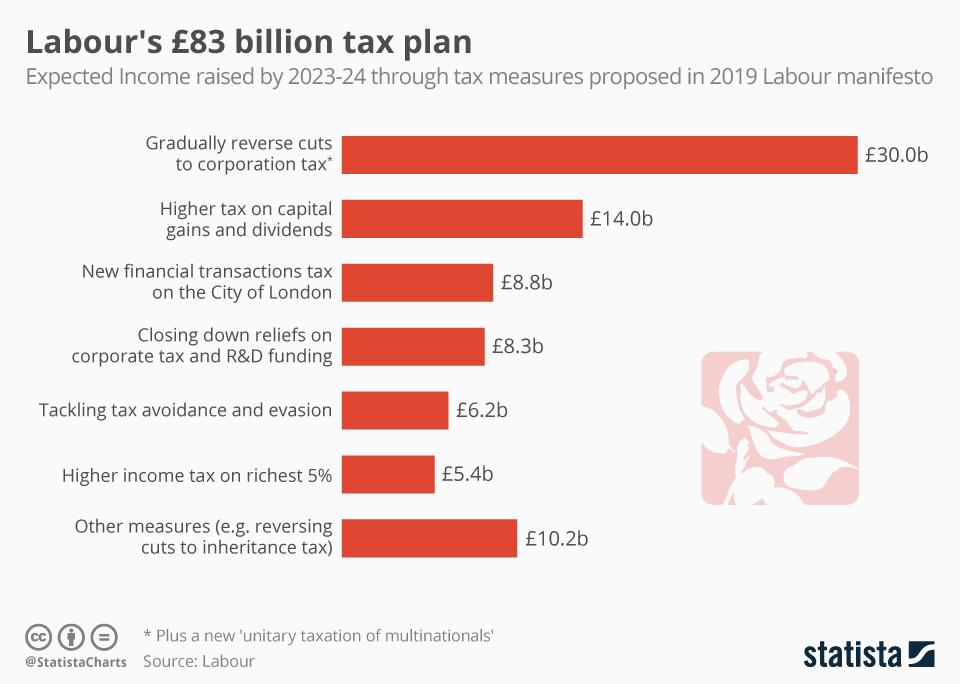 Infographic: Labour's £83 billion tax plan | Statista