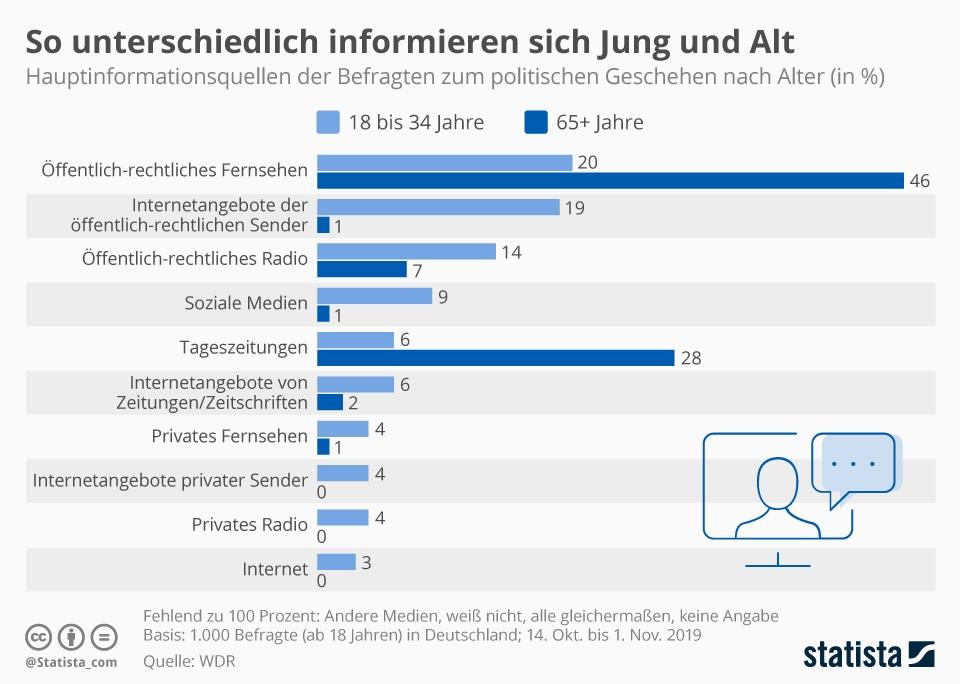 Infografik: So unterschiedlich informieren sich Jung und Alt | Statista