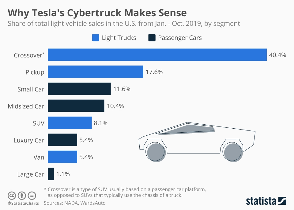 Infographic: Why Tesla's Cybertruck Makes Sense | Statista