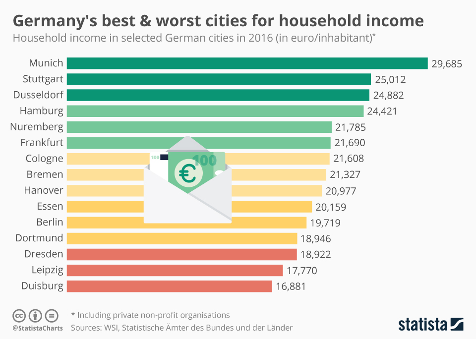Infographic: Germany's best & worst cities for household income | Statista