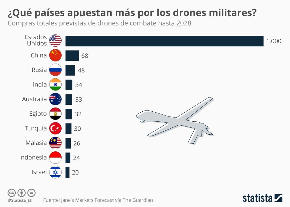 Infografía: Los países que liderarán la carrera armamentística de los drones   Statista