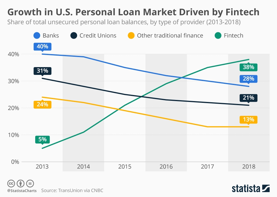 Infographic: Growth in U.S. Personal Loan Market Driven by Fintech | Statista