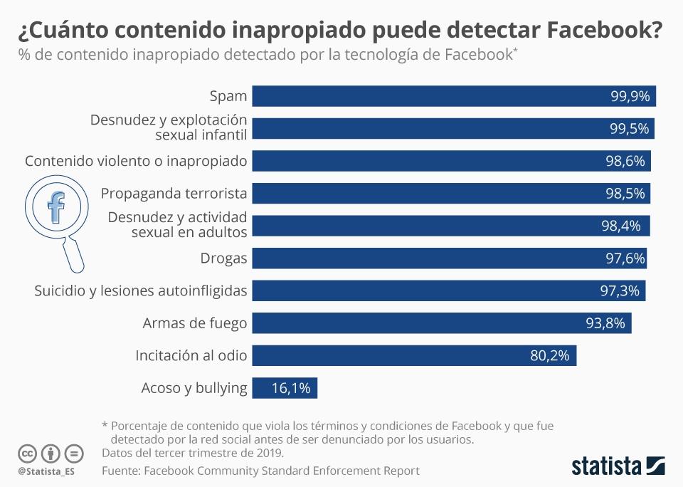Infografía: ¿Es capaz Facebook de detectar contenido inapropiado? | Statista