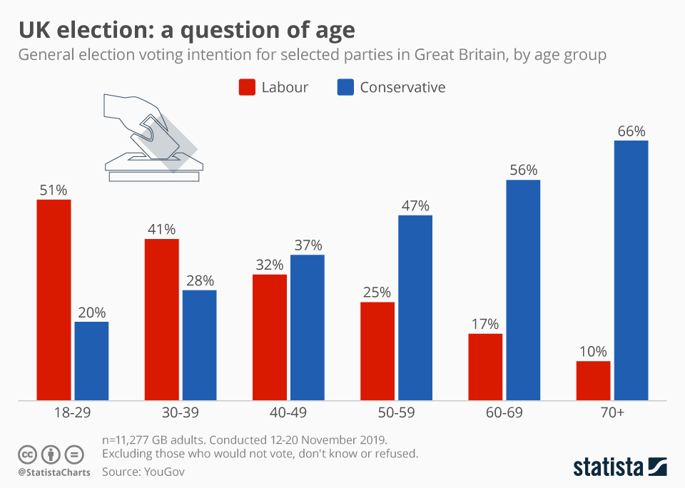 Infographic: UK election: a question of age | Statista