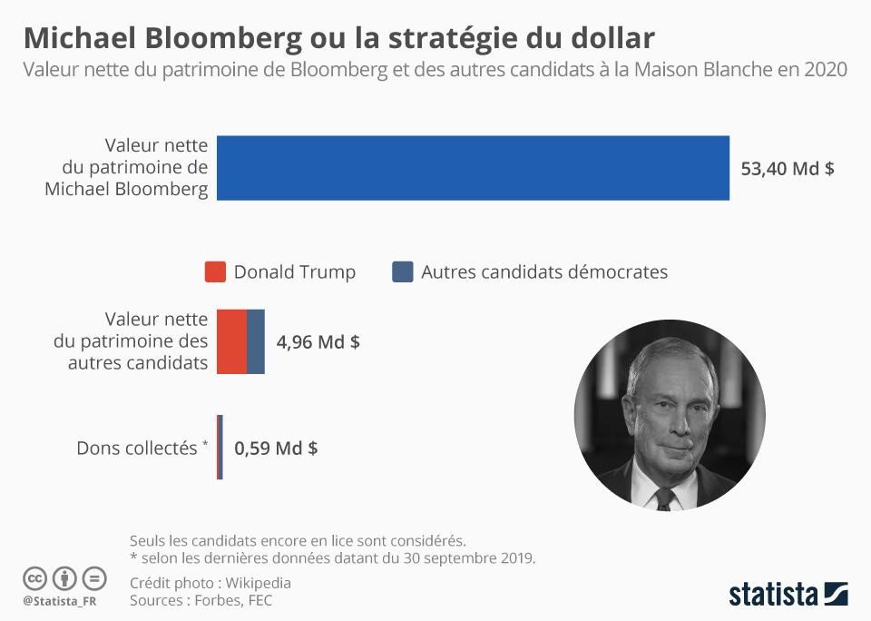 Infographie: Michael Bloomberg ou la stratégie du dollar | Statista