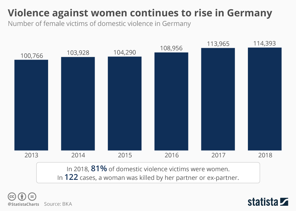 Infographic: Violence against women continues to rise in Germany | Statista