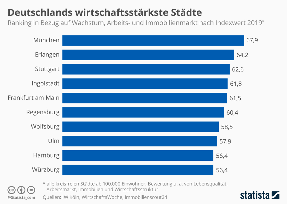 Infografik: Das sind Deutschlands wirtschaftsstärkste Städte | Statista