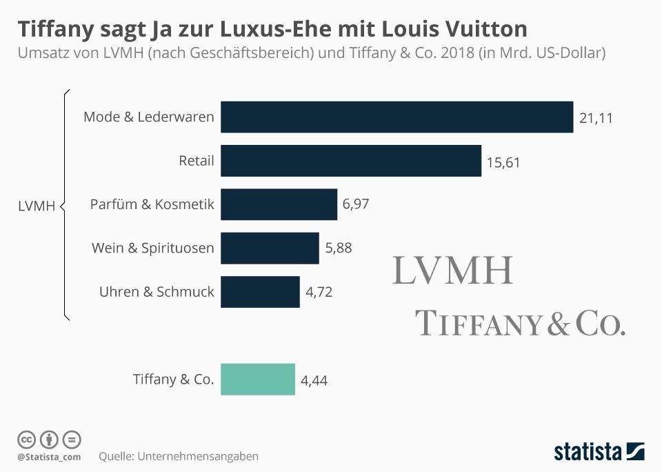 Infografik: Tiffany sagt Ja zur Luxus-Ehe mit Louis Vuitton | Statista